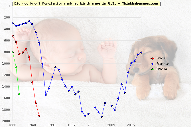 Top 1000 baby names ranking of Frank, Frankie, Fronia in U.S.