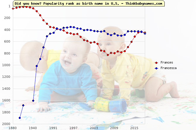 Top 2000 baby names ranking of Frances, Francesca in U.S.