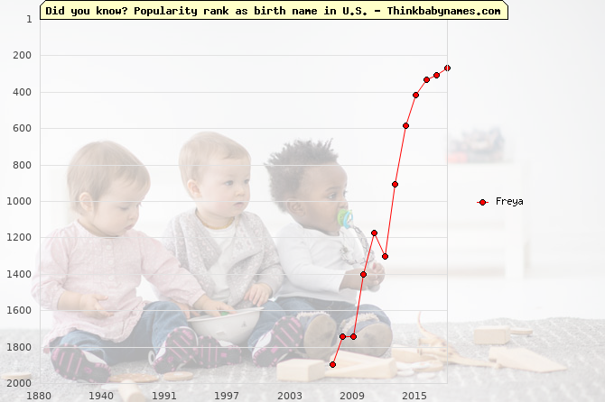 Top 2000 baby names ranking of Freya in U.S.