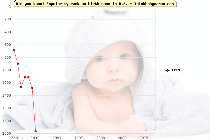 Top 2000 baby names ranking of Fred name in U.S.
