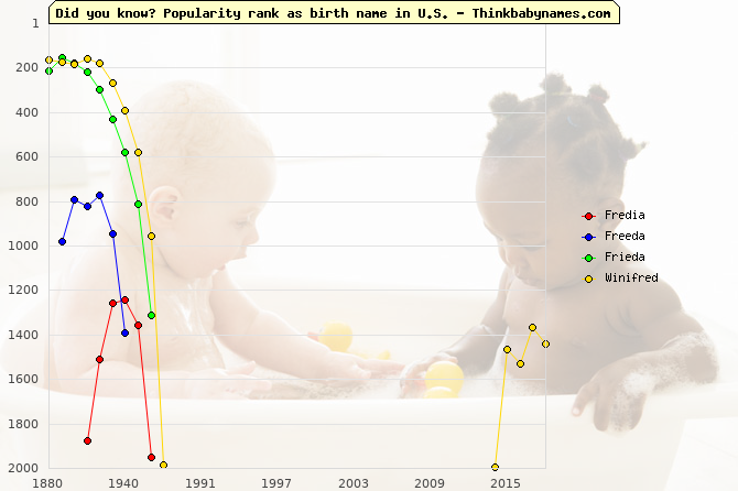Top 2000 baby names ranking of Fredia, Freeda, Frieda, Winifred in U.S.