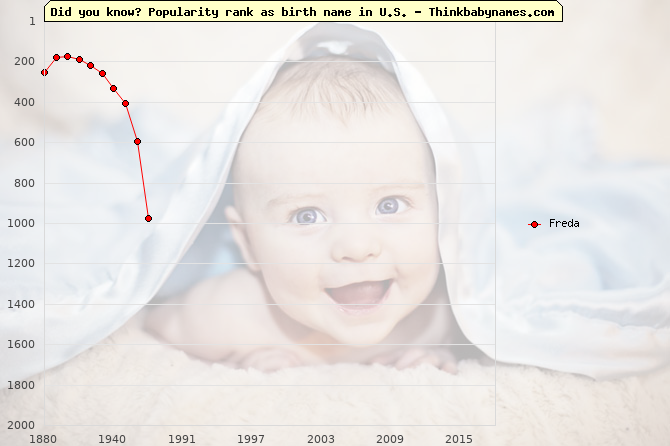 Top 2000 baby names ranking of Freda name in U.S.