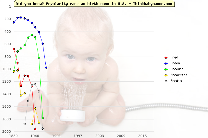 Top 2000 baby names ranking of Fred, Freda, Freddie, Frederica, Fredia in U.S.