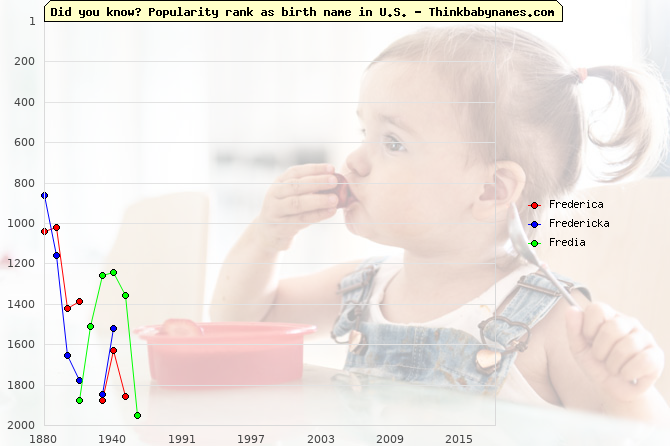 Top 2000 baby names ranking of Frederica, Fredericka, Fredia in U.S.