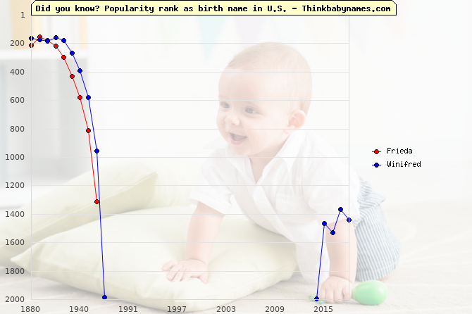 Top 2000 baby names ranking of Frieda, Winifred in U.S.