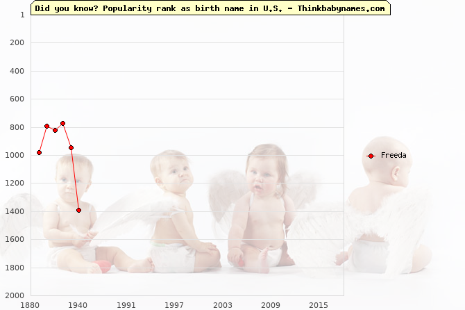Top 2000 baby names ranking of Freeda name in U.S.