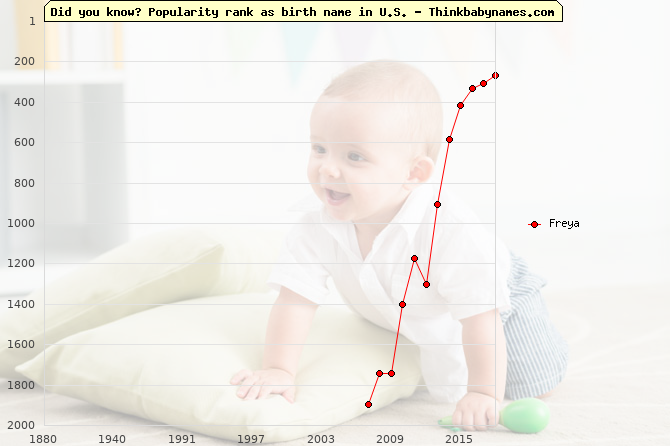 Top 2000 baby names ranking of Freya name in U.S.