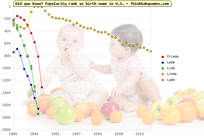 Top 2000 baby names ranking of -da names: Frieda, Leda, Lida, Linda, Lyda