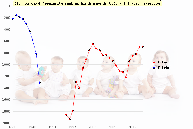 Top 2000 baby names ranking of Frida, Frieda in U.S.