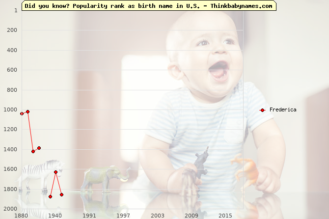 Top 2000 baby names ranking of Frederica in U.S.