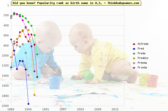 Top 2000 baby names ranking of Alfreda, Fred, Freda, Freddie, Freeda, Frieda in U.S.