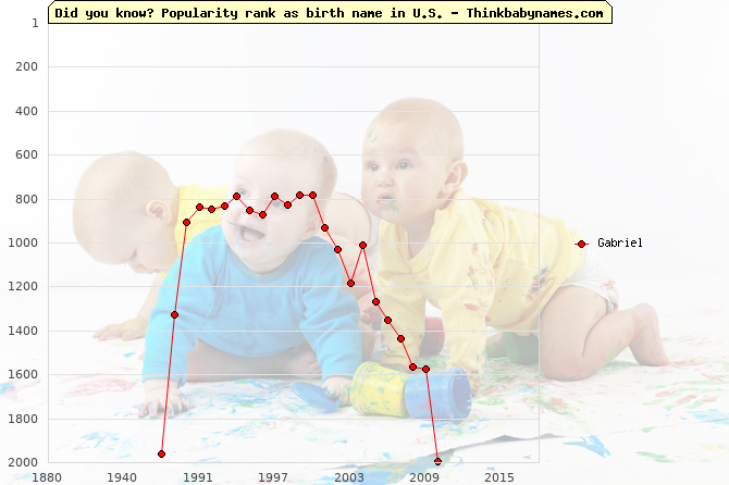 Top 2000 baby names ranking of Gabriel name in U.S.
