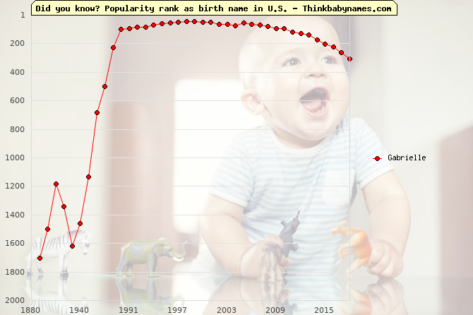 Top 2000 baby names ranking of Gabrielle in U.S.