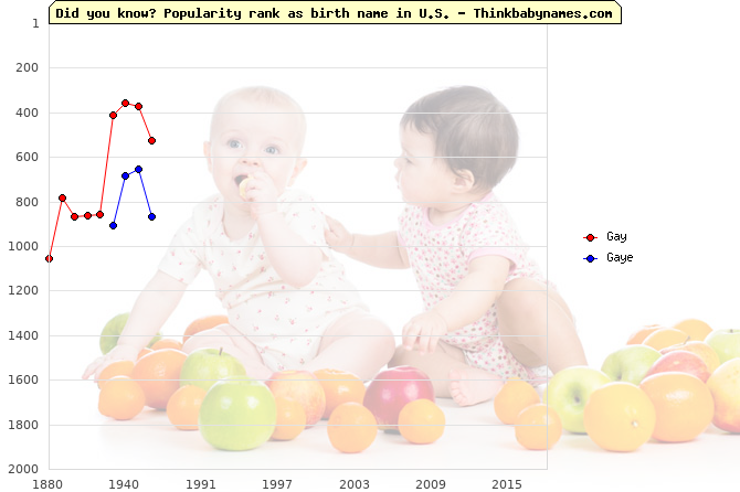 Top 2000 baby names ranking of Gay, Gaye in U.S.