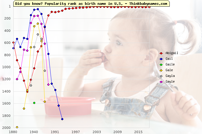 Top 2000 baby names ranking of Abigail, Gail, Gaile, Gale, Gayla, Gayle in U.S.