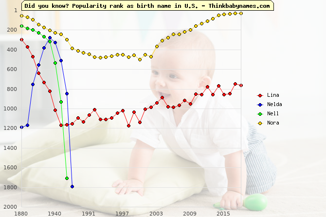 Top 2000 baby names ranking of Lina, Nelda, Nell, Nora in U.S.