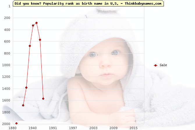 Top 2000 baby names ranking of Gale name in U.S.