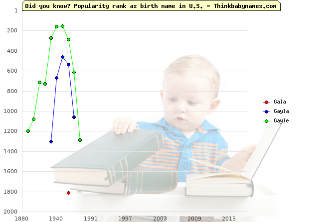 Top 2000 baby names ranking of Gala, Gayla, Gayle in U.S.