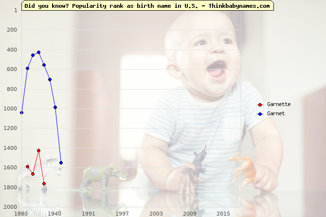 Top 2000 baby names ranking of Garnette, Garnet in U.S.