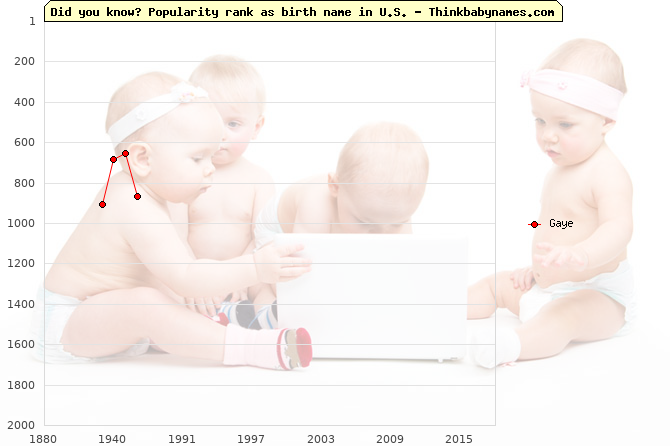 Top 2000 baby names ranking of Gaye name in U.S.