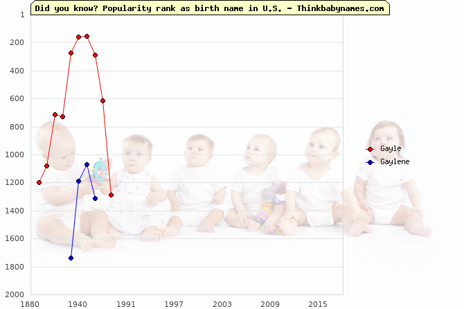 Top 2000 baby names ranking of Gayle, Gaylene in U.S.