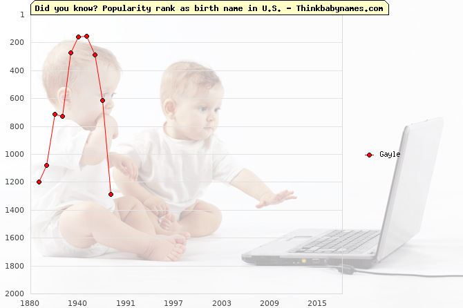 Top 2000 baby names ranking of Gayle name in U.S.