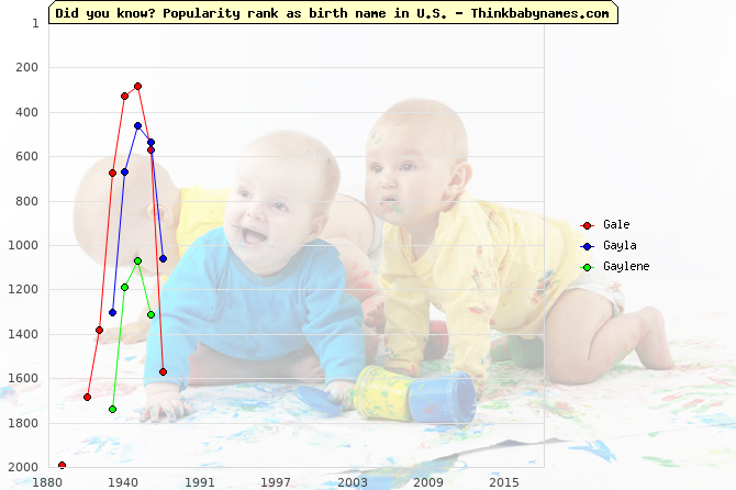 Top 2000 baby names ranking of Gale, Gayla, Gaylene in U.S.