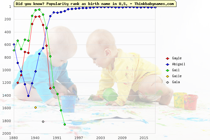 Top 2000 baby names ranking of Gayle, Abigail, Gail, Gaile, Gala in U.S.