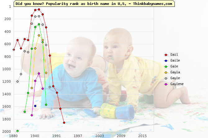 Top 2000 baby names ranking of Gail, Gaile, Gale, Gayla, Gayle, Gaylene in U.S.