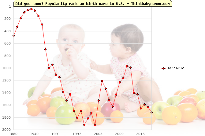 Top 2000 baby names ranking of Geraldine in U.S.