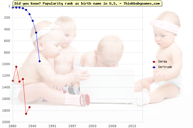 Top 2000 baby names ranking of Gerda, Gertrude in U.S.