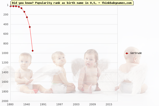 Top 2000 baby names ranking of Gertrude in U.S.