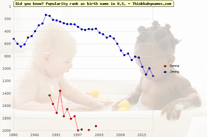 Top 2000 baby names ranking of Genna, Jenny in U.S.