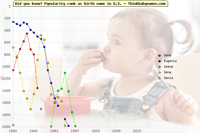 Top 2000 baby names ranking of Gene, Eugenia, Geena, Gena, Genia in U.S.