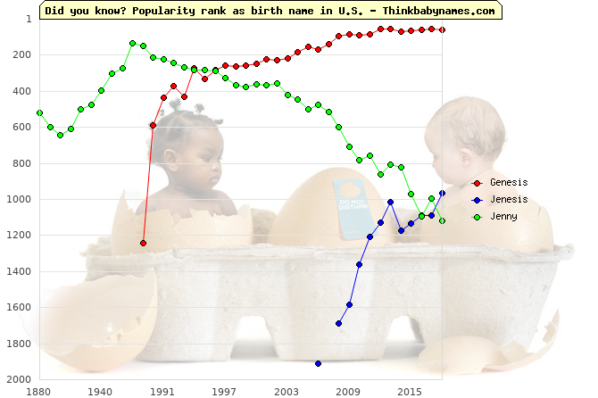 Top 2000 baby names ranking of Genesis, Jenesis, Jenny in U.S.
