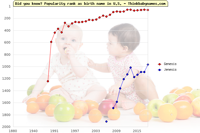 Top 2000 baby names ranking of Genesis, Jenesis in U.S.
