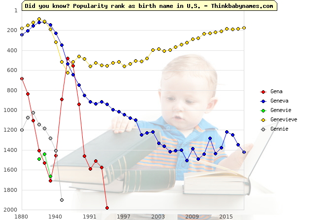 Top 2000 baby names ranking of Gena, Geneva, Genevie, Genevieve, Gennie in U.S.