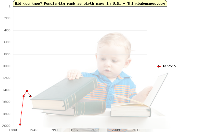 Top 2000 baby names ranking of Genevia name in U.S.