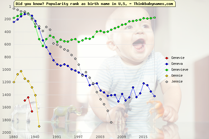Top 2000 baby names ranking of Genevie, Geneva, Genevieve, Gennie, Jennie in U.S.