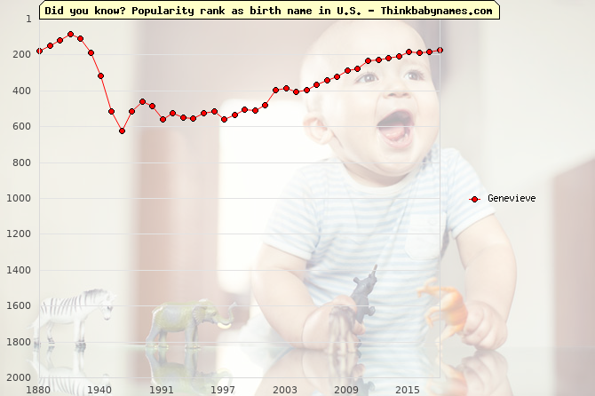 Top 1000 baby names ranking of Genevieve in U.S.