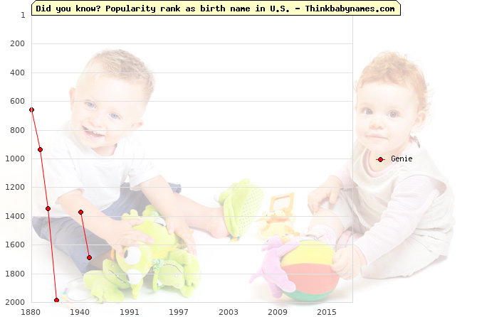 Top 2000 baby names ranking of Genie name in U.S.