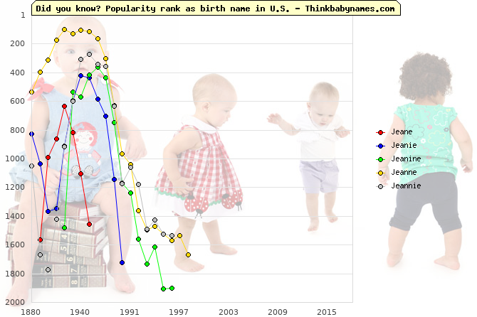 Top 2000 baby names ranking of Jeane, Jeanie, Jeanine, Jeanne, Jeannie in U.S.