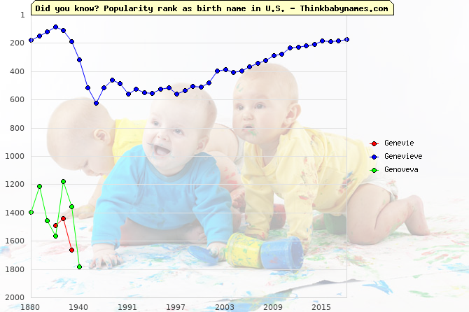 Top 2000 baby names ranking of Genevie, Genevieve, Genoveva in U.S.