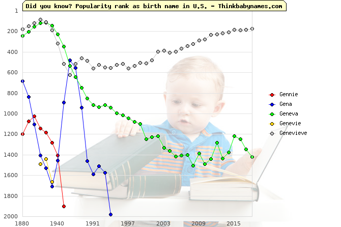 Top 2000 baby names ranking of Gennie, Gena, Geneva, Genevie, Genevieve in U.S.