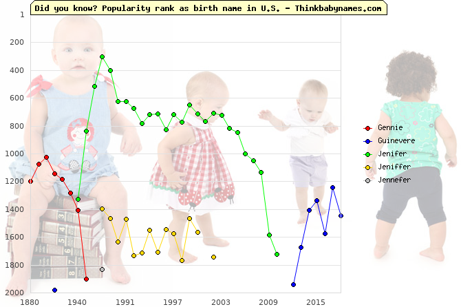 Top 2000 baby names ranking of Gennie, Guinevere, Jenifer, Jeniffer, Jennefer in U.S.