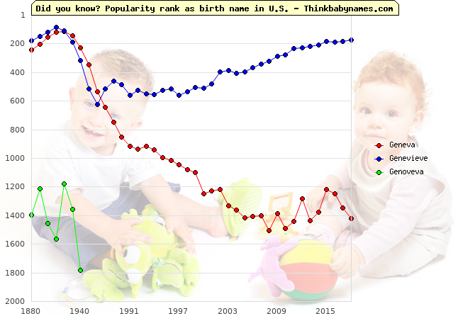 Top 2000 baby names ranking of Geneva, Genevieve, Genoveva in U.S.