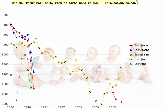 Top 2000 baby names ranking of Georgiana, Georgianna, Georgianne, Georgina, Georgine in U.S.