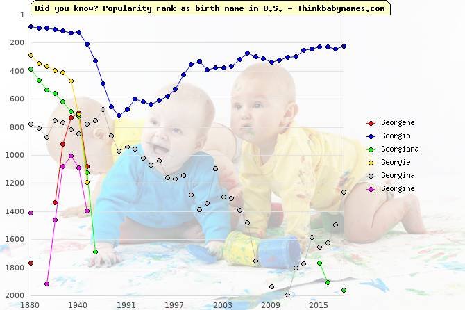 Top 2000 baby names ranking of Georgene, Georgia, Georgiana, Georgie, Georgina, Georgine in U.S.