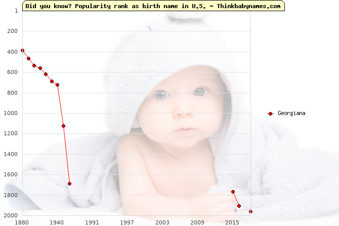 Top 2000 baby names ranking of Georgiana name in U.S.