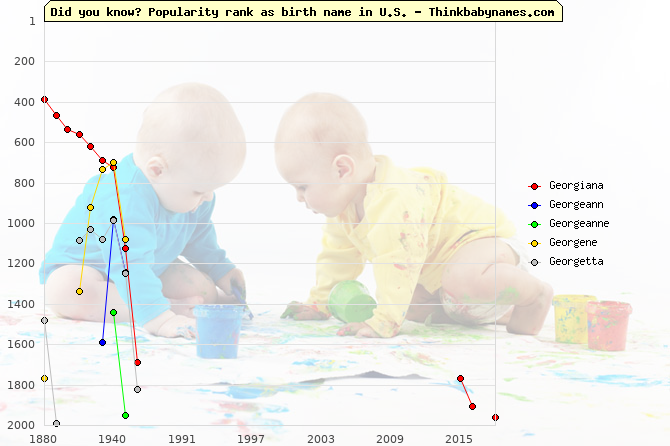 Top 2000 baby names ranking of Georgiana, Georgeann, Georgeanne, Georgene, Georgetta in U.S.